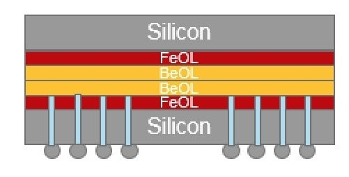 To get around this, TSMC's new proposal involves the use of Through Silicon Vias, also known as TSVs. These 10-micron holes allow the two silicon wafers to touch. This approach from TSMC is meant to demonstrate that stacking dies on top of one another can improve power efficiency and decrease latency lost between GPMs. (Image courtesy of TSMC.)