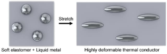 Thubber's liquid metal microdroplets deform in the direction of stretching. (Image courtesy of Proceedings of the National Academy of Sciences.)