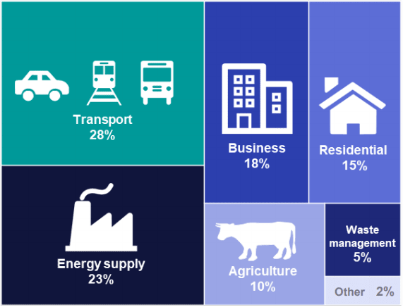 Transportation made up 28 percent of the UK's greenhouse gas emissions in 2018. (Image courtesy of Department for Business, Energy & Industrial Strategy, UK.)