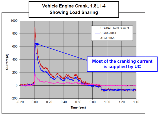 UC peak-shaving of battery load demonstrated in actual vehicle engine cranks. In-rush (peak) currents are as follows: Battery (10mΩ): 204A; Ultracapacitor (2.5 mΩ): 716A; Hybrid: 907A. (Image courtesy of Maxwell Technologies.)