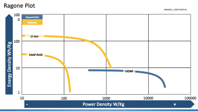 Batteries have high energy density (storage capacity) expressed as watt-hours per kilogram while ultracapacitors have high power density (charge/discharge rate) expressed as watts per kilogram. (Image courtesy of Maxwell Technologies.)