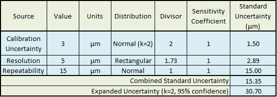 Calculating Your Uncertainty Budget in Manufacturing > ENGINEERING com