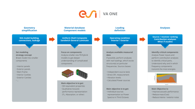 A rail acoustic simulation workflow for VA One. (Image courtesy of ESI Group.)