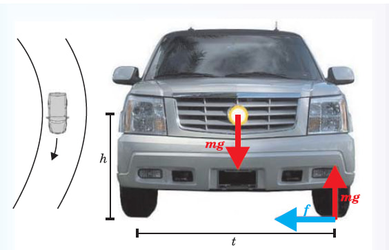 """On a flat road, the vehicle tends to roll toward the outside. About the longitudinal axis through the vehicle's center of gravity, forces on the left front wheel produce a clockwise rollover torque mha and an opposing torque mgt, where h is the height of the center of gravity and t is the distance between the vehicle's front wheels. If the acceleration a, in units of the gravitational acceleration g, exceeds the stability factor t/2h, the car will roll over. (Image from """"Vehicle Design and the Physics of Traffic Safety,"""" Physics Today, Deena Patel, independent researcher, Thomas P Wenzel, et al., University of California, Berkeley, January 2005, courtesy of Research Gate.)"""