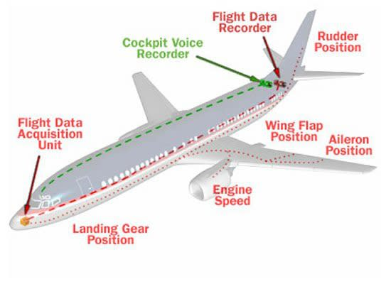 The voice recorder is usually installed in the plane's tail.
