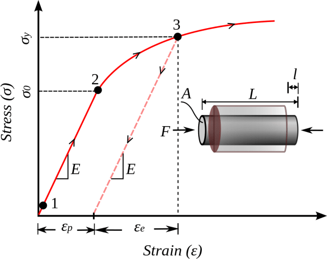 Phenomenological uniaxial stress–strain curve showing typical work hardening plastic behavior of materials in uniaxial compression. For work hardening materials the yield stress increases with increasing plastic deformation. The strain can be decomposed into recoverable elastic strain (ε_e) and an inelastic strain (ε_(p)). The stress at initial yield is σ_0.