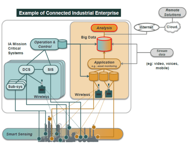 Yokogawau0027s View Of A Connected Industrial Plant, As Described In A White  Paper On Process