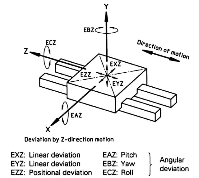 Figure 1: Deviations from straight line motion as defined by ISO 230. The error terms have three letters, the first is always an E for 'error', the second is the direction of the error with X, Y and Z representing translational errors and A, B and C representing rotations about these axes respectively, and the third letter is the axis which is affected by the error.