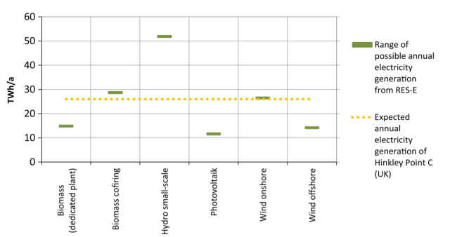 The expected annual electricity generation of Hinkley Point C nuclear plant compared with the feasible volumes from assessed renewable plants. (Image courtesy of Demet Suna, Gustav Resch).