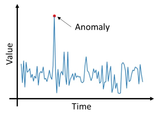 Anomaly Detection: Industrial Asset Insights Without