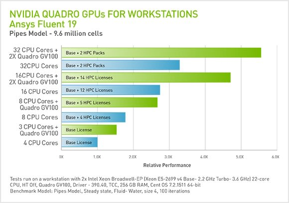 The effect of adding GPUs to a workstation dramatically increases performance for a 10 million cell CFD model, in this test by NVIDIA (Picture courtesy of NVIDIA.)