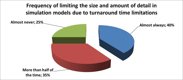 How often do you limit the size and amount of detail in simulation models due to turnaround time limitations? (Image courtesy of ANSYS.)
