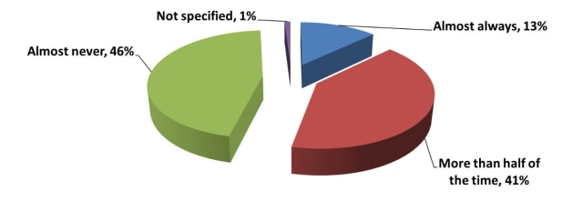 "How often does ""defeaturing"" produce less useful results? (Image from a survey by ANSYS.)"