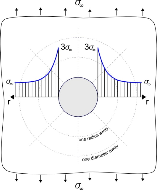 "The stress concentration factor around a hole is 3X. Let's hope that hole was not ""defeatured"" in an attempt to reduce problem size. (Image courtesy of FractureMechanics.com.)"