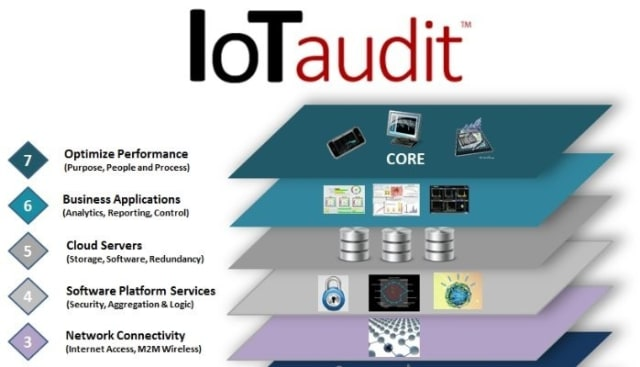 IoTaudit as part of the IoT Frustration Survey. (Image courtesy of Steve Grady.)