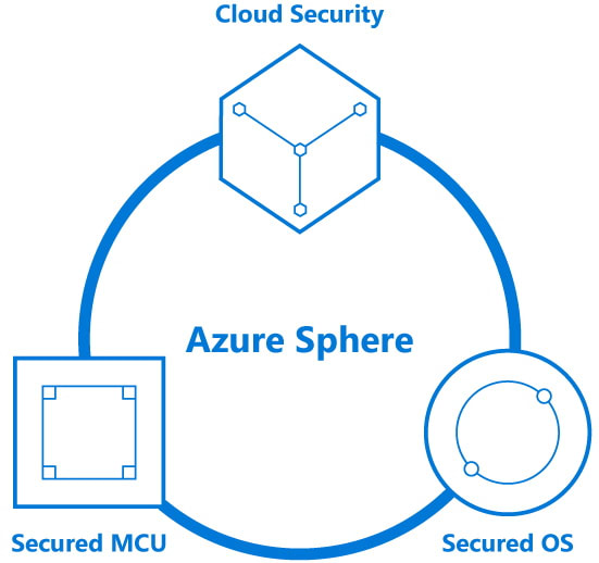 At the heart of Microsoft Azure Sphere's success is its three-tiered security: protection at the hardware level with secured MCUs, the encryption provided through the secured Azure Sphere OS, and the security of analytics from the cloud. (Image courtesy of Microsoft.)