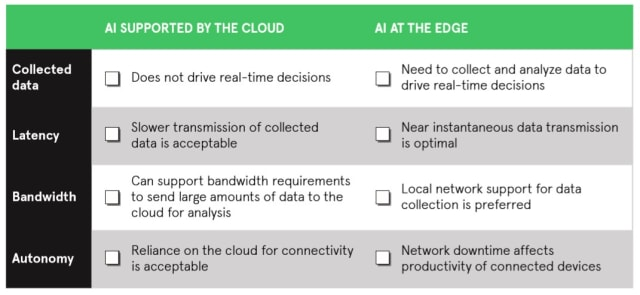 When it comes to deciding if a use case needs the cloud or its processing ought to be done at the network edge, it helps to consider the task's margins for latency, need for bandwidth and level of autonomy. (Image courtesy of Avnet.)