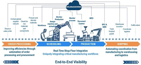 DELMIAworks' ERP system is tailored specifically for factory environments in the SMB sector (small and medium-sized companies with SOLIDWORKS environments). The solution aims to streamline processes over sales, order management, finance, human resources, planning, production, warehousing, purchasing and more.