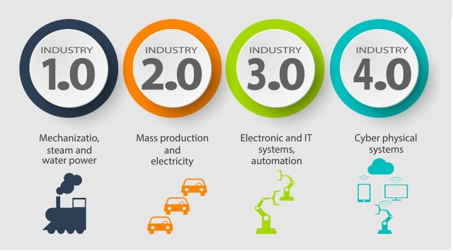 How Predictive Maintenance Fits into Industry 4 0 > ENGINEERING com