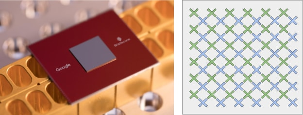 """Say hello to Bristlecone, Google's latest quantum processor (left). In the graphic of the device, each """"X"""" shape represents one qubit, with """"nearest neighbor connectivity"""". (Image courtesy of Google.)"""