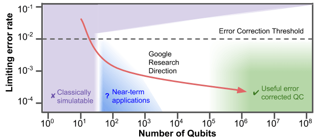 """This chart conceptualizes the relationship between error rate and number of qubits. The research direction is in red, where researchers at the Quantum AI Lab hope to create and access near-term applications en route to the construction of an """"error corrected quantum computer"""". (Image courtesy of Google.)"""