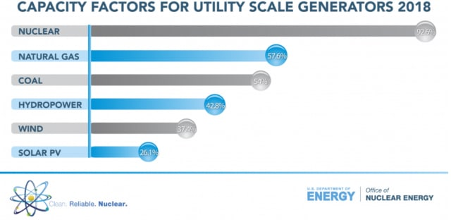 Capacity factor for different energy generation sources. (Image courtesy of the U.S. Energy Information Administration.)