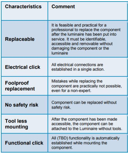 Characteristics of a Modular Lighting System (courtesy of LightingEurope)