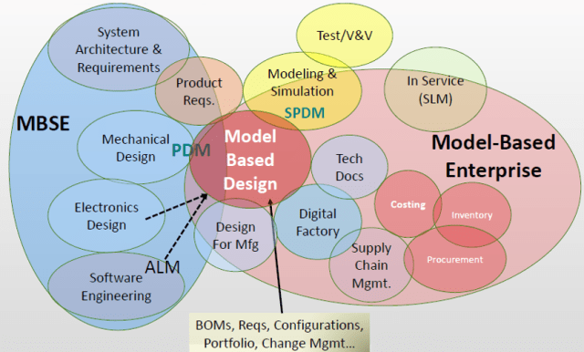 This schematic reveals the overlapping and somewhat confusing MBx terminology currently used by industrial organizations. (Source: CIMdata.)