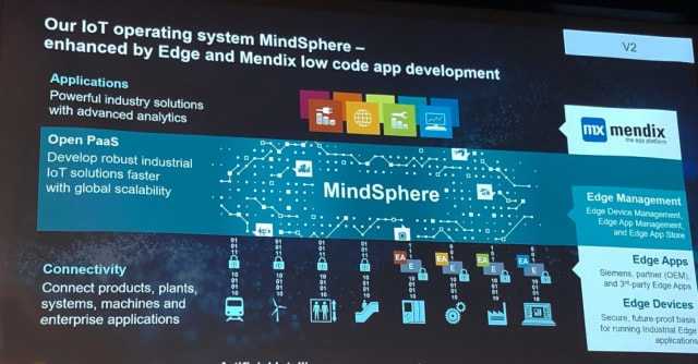 SOFTWARE IS IN A KEY ROLE. Siemens IoT and IIoT solution, MindSphere, plays an important role in the company's Digital Enterprise solutions. The program captures data from machines in production, analyzes, and can provide feedback with actions. In addition, you can connect the software with the new low-code platform Mendix, which makes it easy to build individually tailored apps linked to production and product development management, thereby capturing the digital thread. The connections can easily be set up in order to create your own custom dashboard with the help of 'drag-and-drop' and a plethora of ready-made APIs. You can connect to all of Siemens' own software, and of course also to other developers' solutions, such as SAP or ANSYS, for example.