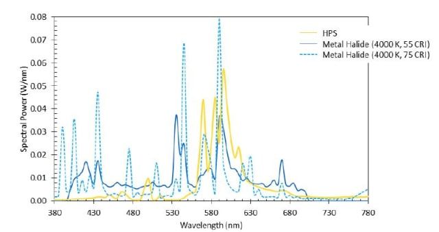 Spectral Power Distributions for Three Different Light Sources (Courtesy US Department of Energy)