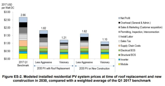 Breakdown of PV Costs, 2017 and Projected for 2030 (Courtesy of NREL)
