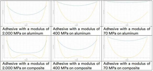 Closed form calculations of stress within an adhesive joint as a function of modulus of the substrates and adhesive. (Image courtesy of 3M.)