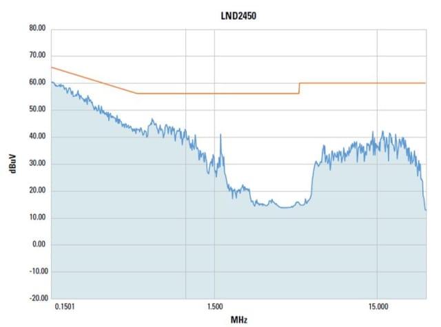 Radio frequency emission test for Sensata–Crydom LND2450 SSR. (Image courtesy of Sensata.)
