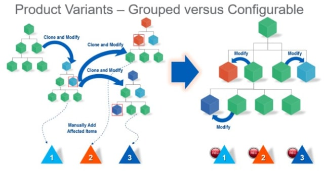 "According to Jeff Erno, the ""grouped"" structure of traditional PLM systems forces users to clone and modify models to make variants, whereas a ""configurable"" structure allows them to add modifications to the base model to make variants. This key difference enables a more streamlined workflow, reduced errors, and easier traceability. (Image courtesy of GE Power.)"