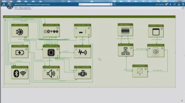 Systems architecture diagram available on the 3DEXPERIENCE platform. (Image courtesy of Dassault Systèmes.)