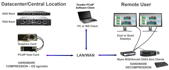 Illustration of remote access with a PCoIP host card. The host card can also be replaced with a software host at the cost of CPU resources. (Image courtesy of Dell.)