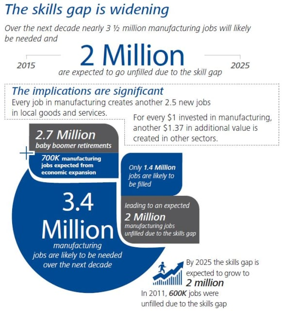"Source: Deloitte and Manufacturing Institute, ""The Skills Gap in U.S. Manufacturing 2015 and Beyond."""