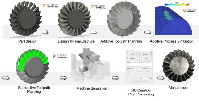 What can't Fusion 360 do? Fusion 360 brings design, simulation and manufacturing all under one roof. And if you want to go outside for some special machining, Autodesk is throwing in advanced machining apps. (Image courtesy of Autodesk.)