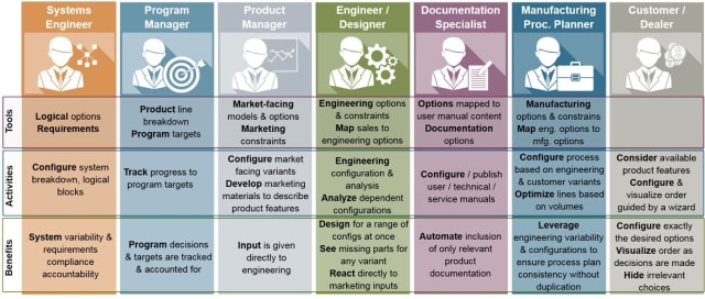 Today, variant planning is often disconnected from the actual product development and configuration. This can lead to a gap between product management and product marketing. As Siemens PLM says of its latest generation configuration solution, it will be