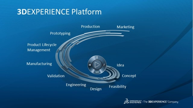Dassault's 3DEXPERIENCE platform is the central solution in the French PLM developer's software offering. The platform contains and connects most of the company's solutions in the form of apps, of which the CAD programs CATIA and SOLIDWORKS are the most well-known and the most lucrative for Dassault. Other software apps are the simulation solutions within the SIMULIA suite, as well as DELMIA for digital manufacturing and the cPDm backbone ENOIVIA.