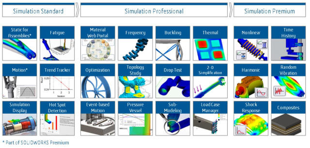 Analysis types in SOLIDWORKS Simulation. (Image courtesy of SOLIDWORKS.)