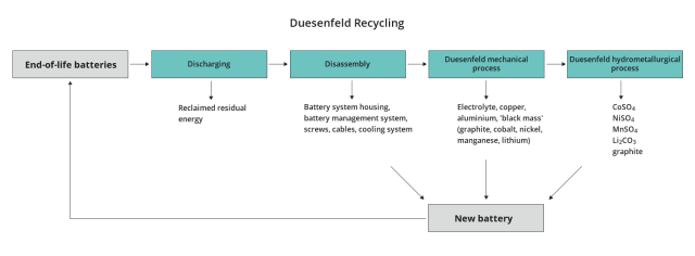 Material recovery with the Duesenfeld recycling method. (Image credit: Duesenfeld.)