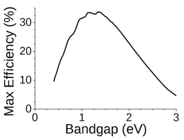 Solar cell efficiency vs material badgap for a single p-n junction cells. Image courtesy of Sbyrnes321 from Wikipedia