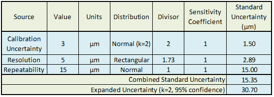 Figure 2: Example Uncertainty Budget.