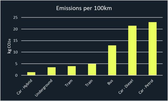 VYVE's emission factors for various modes of transport. (Image courtesy of VYVE.)