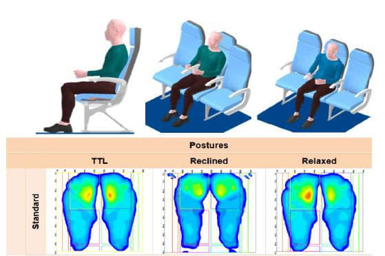 How much of a pain in the butt is the dreaded middle seat? Find out with ESI software that shows pressure points on the seat cushion of a 50th percentile male European economy class passenger. (Picture from Aegats Conference 2016 Proceeding.)