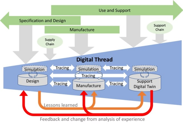 Support for the digital thread from Eurostep's solution.