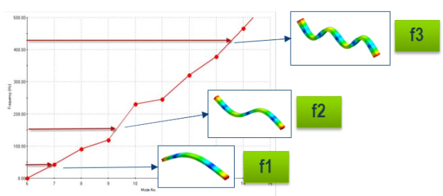 Frequency response. (Image courtesy of SOLIDWORKS.)