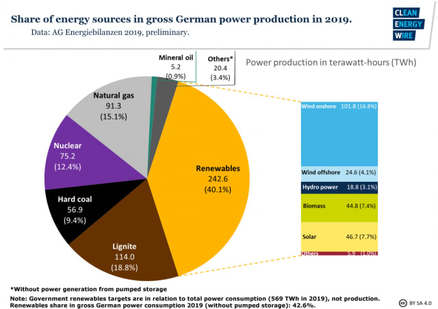 Renewables generated 40% of German electricity in 2019. (Picture courtesy of Clean Energy Wire.)