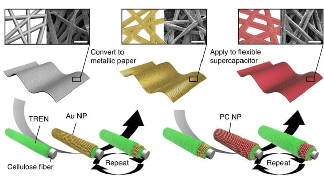 Metallic paper (MP)-based supercapacitor electrode. a Schematic for the preparation of the MP-based supercapacitor electrodes using ligand-mediated layer-by-layer (LbL) assembly between hydrophobic metal (or metal oxide) nanoparticles (NPs) and TREN molecules. In this case, the internal porous structure of the paper is perfectly preserved even after deposition of the NPs as shown in FE-SEM images. All scale bars in FE-SEM images indicate 50µm. (Image courtesy of Ko, et.al./Nature Communications.)